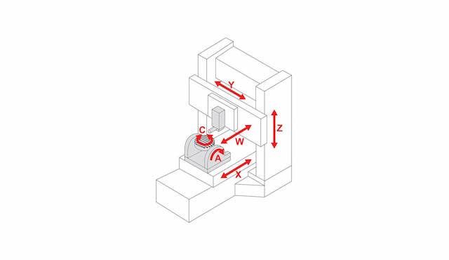 Ventajas del mecanizado en múltiples ejes: ejes en un centro de mecanizado