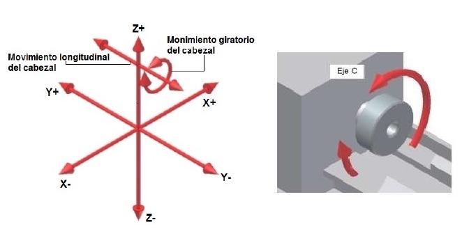 Ventajas del mecanizado en múltiples ejes: ejes en un torno CNC