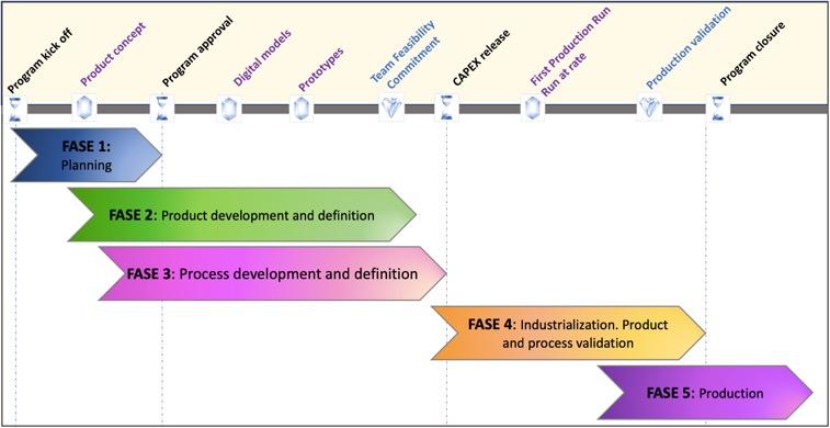 Fases en la fabricación basada en APQP