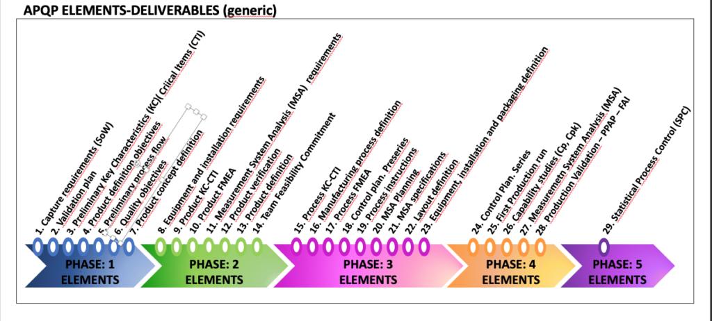 Fases y elementos en la fabricación basada en APQP