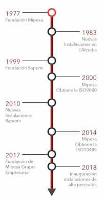 Historia de mipesa mecanizados